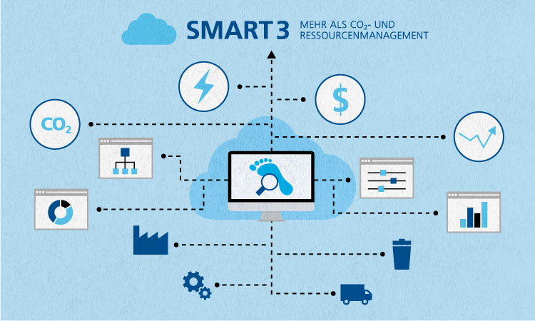 myclimate smart3; Software solution, sustainability, Ressource management